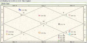 Multiple sclerosis health vedic astrology horoscope